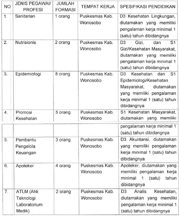 Lowongan Kerja Non PNS Tenaga Kontrak BOK Dinas Kesehatan Kabupaten Wonosobo Tahun 2020
