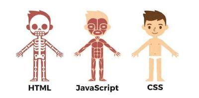 Analogi hubungan HTML, CSS dan JS