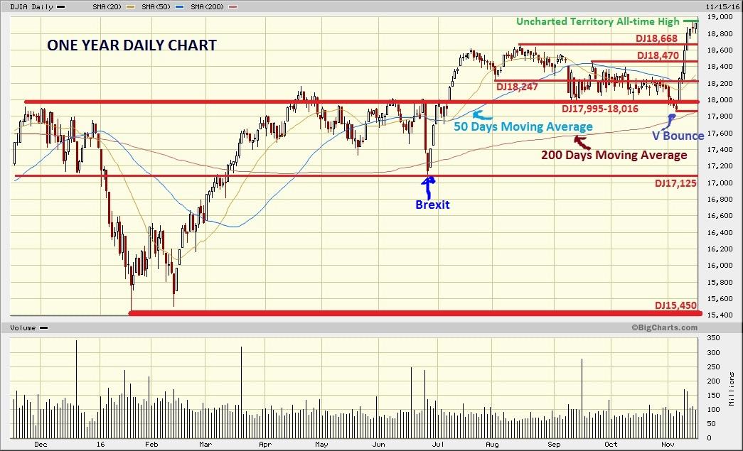 Dow Jones Marketwatch: DJIA New Old-time High