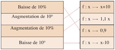 S'auto-évaluer Recopier et Compléter page 191_2