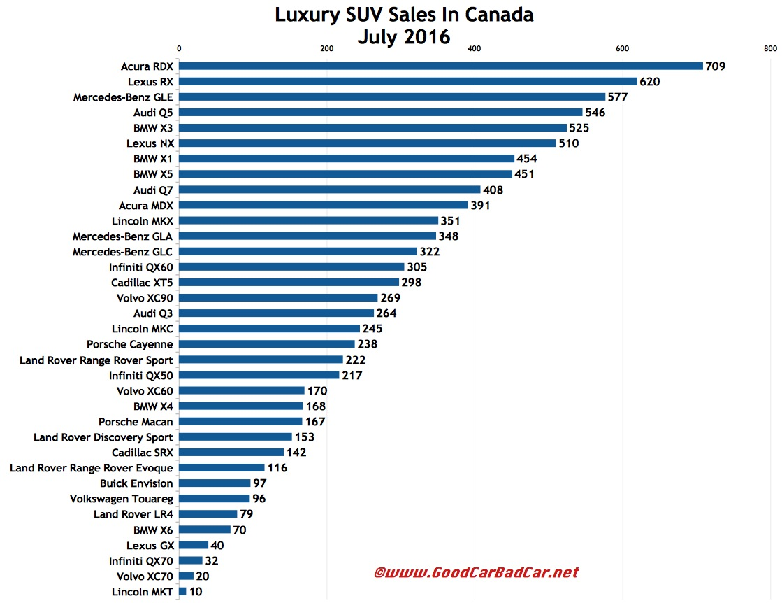 small and midsize luxury suv sales in canada july 2016 ytd gcbc. Black Bedroom Furniture Sets. Home Design Ideas