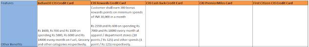 Little Savings - Credit Card Benefits