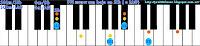 SOLm/SIb, SOL menor con bajo en SIb (LA#)