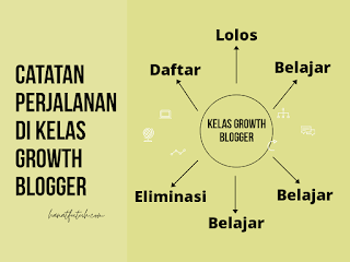Kelas Growth Blogger