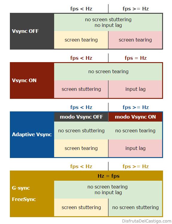 Vsync Off vs Vsync On vs Adaptive Vsync vs G-Sync / FreeSync