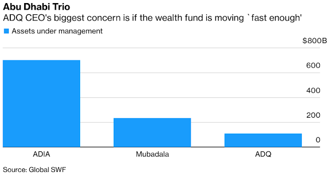 Craving More, #AbuDhabi's New Wealth Fund Can't Move Fast Enough - Bloomberg