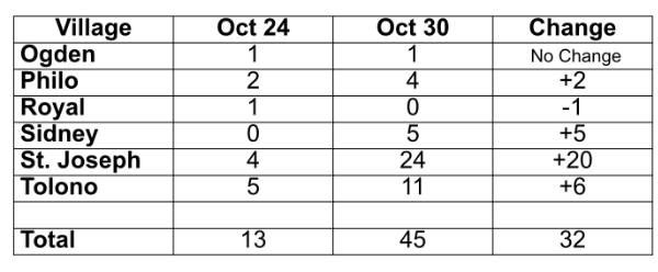 One week increase in COVID-19