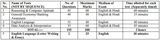 ibps-po-2017-exam-pattern