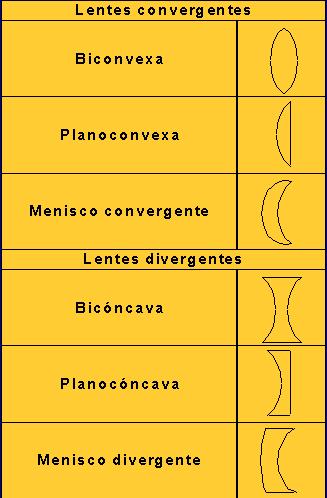 d3a8630adc Las lentes convergentes refractan los rayos paralelos hacia un punto llamado  foco, o sea convergen en el foco: