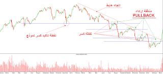 مثال توضيحي لعملية PULLBACK من البورصة المصرية