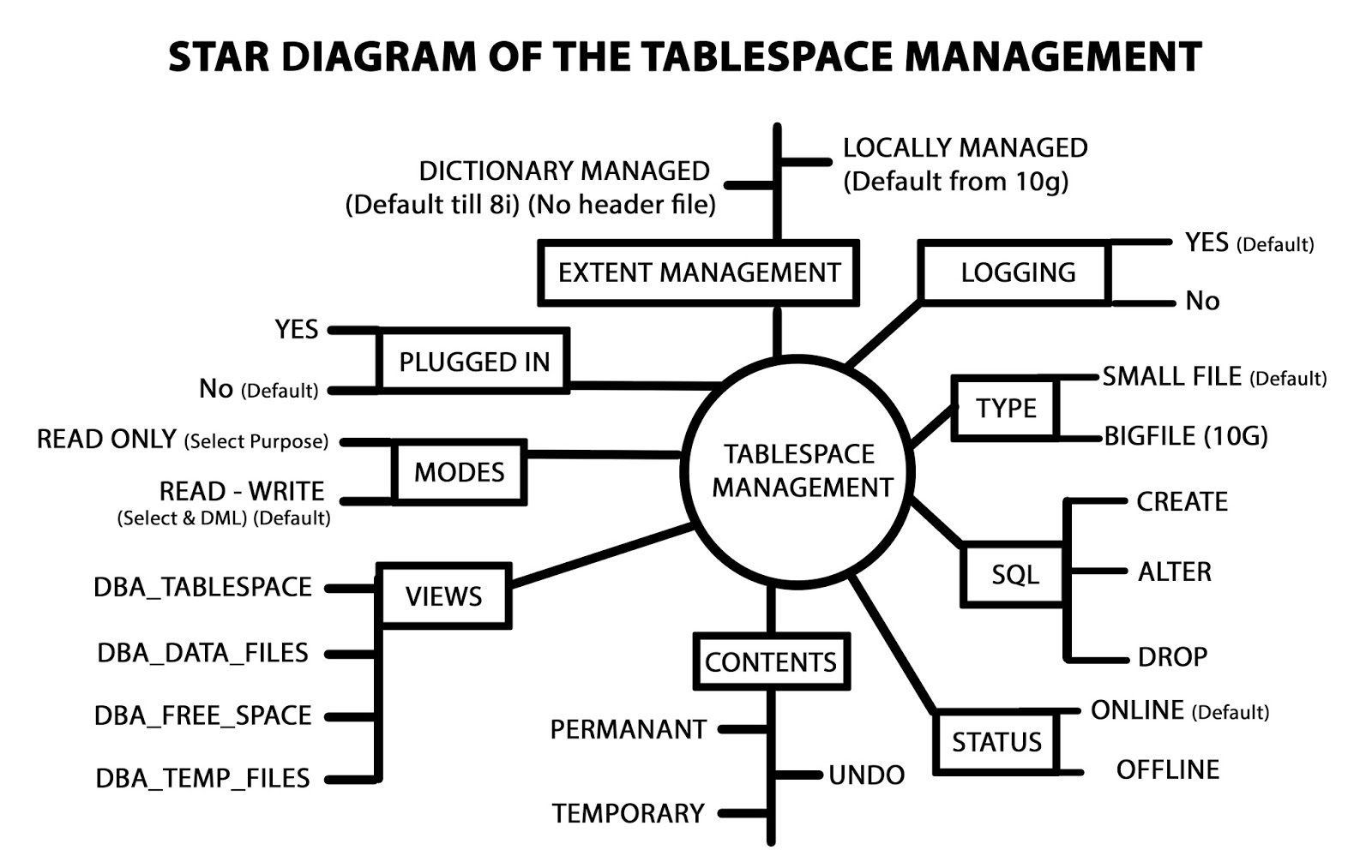 Oracle Database : tablespace managment