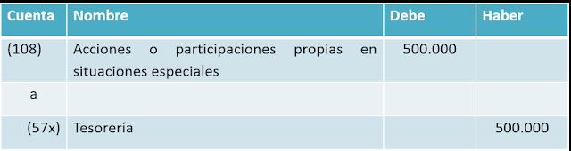 BOICAC 106 consulta 3 asiento adquisición acciones propias para cumplir acuerdo de retribución a empleados de sociedad dependiente con instrumentos de patrimonio propios de la dominante