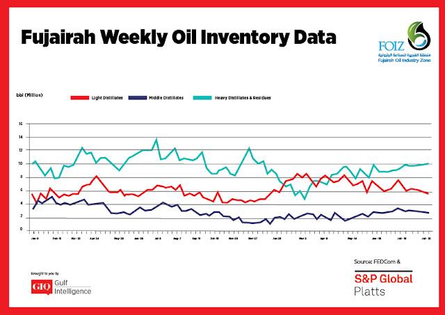 Chart Attribute: Fujairah Weekly Oil Inventory Data (Jan 9, 2017 - July 30 2018) / Source: The Gulf Intelligence