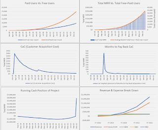 saas revenue visual