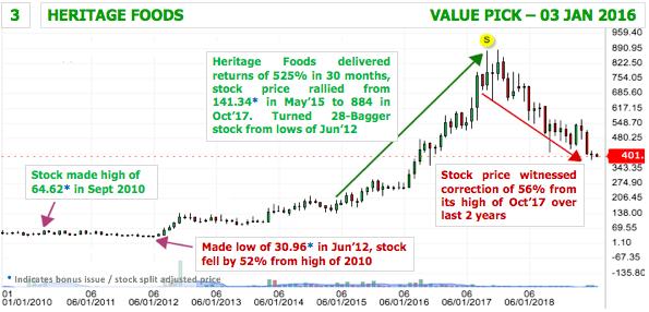 Multibagger Mid Cap Stock 3 - Heritage Foods