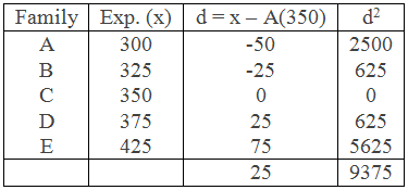 Example 1 Table for Standard Deviation by Deviation Method