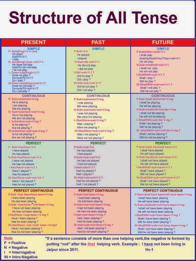 Structure of all tense the also english grammar solution rh grammarsolutionspot