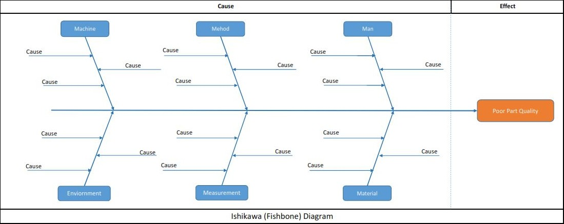 Mechanical inventors ishikawa fishbone diagram 3 now draw a box on each cause and draw a line from each box to the main horizontal line as shown in below example ccuart Images