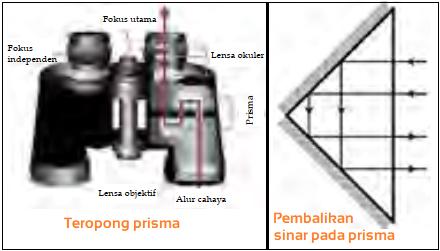 Gambar Teropong prisma dan Pembalikan sinar pada prisma