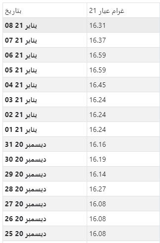 أسعار الذهب اليومية بالدينار الكويتي لكل جرام عيار 21