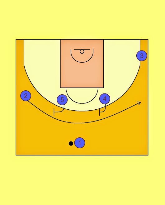 Pick'n'Roll. Resources for basketball coaches.: FC Barcelona Quick Shot Offense