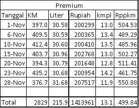 Data konsumsi BBM dari Wuling Confero