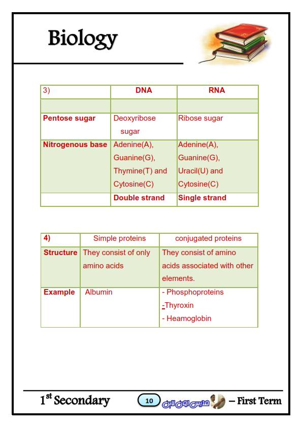 بالاجابات مراجعة Biology أحياء للصف الاول الثانوي لغات ترم أول Biology_010