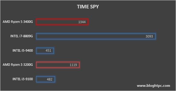 3DMARK TIME SPY AMD RYZEN 5 3400G