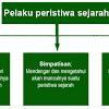 5 prinsip dasar dalam penelitian sejarah lisan