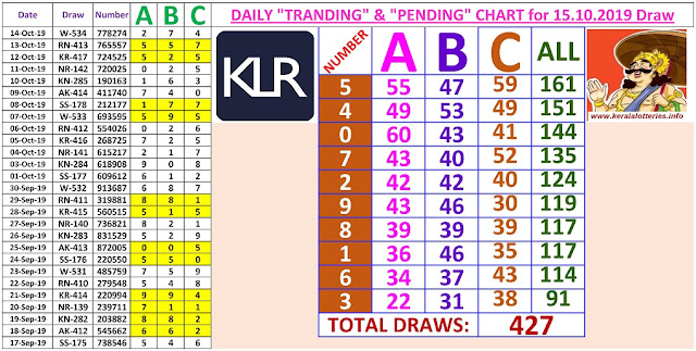 Kerala Lottery Winning Number Daily Tranding and Pending  Charts of 427 days on 15.10.2019