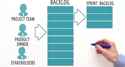 Challenges with applying Scrum in marketing