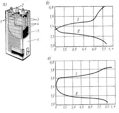 Устройство (а) и кривые напряжения при заряде-разряде кадмиево-никелевого (б) и железо-никелевого (в) аккумуляторов: I - заряд, II - разряд.