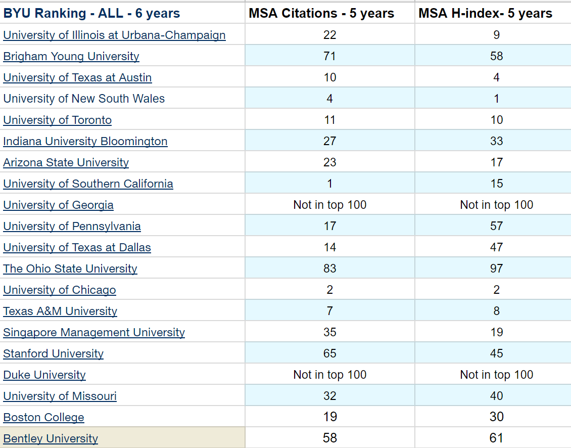 taking byu rankings as a base this is how it looks when we compare with total citations and h index