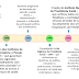 Linha do tempo da história da saúde no Brasil