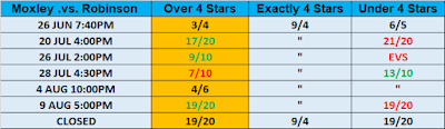 G1 Climax 29 Observer Star Ratings Betting - Moxley .vs. Robinson