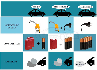 Types of ev on road today