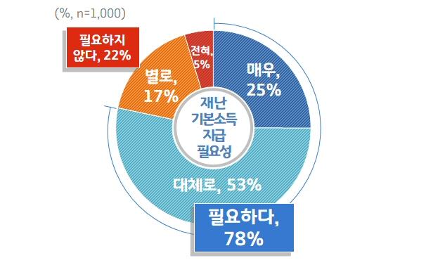 경기도, 도민 1,000명 대상 '재난기본소득' 여론조사 실시