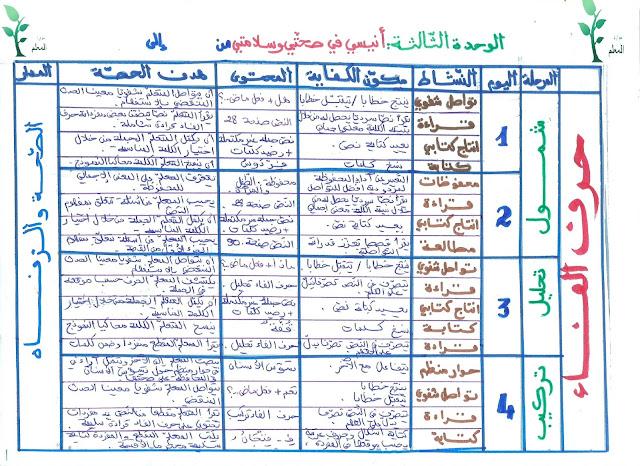 num%25C3%25A9risation0002 - مخطط الوحدة الثالثة لغة عربية س1