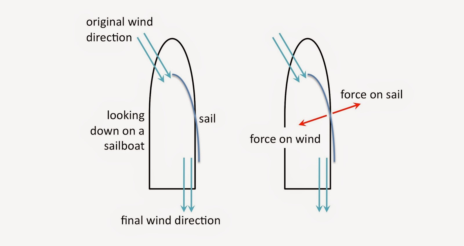 medium resolution of looking down on a sailboat showing the equal and opposite forces on the wind and sail credit tamela maciel