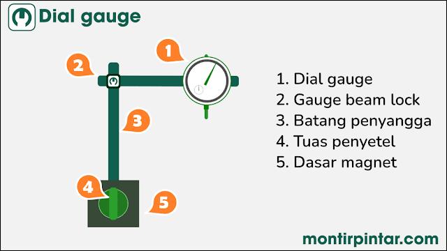 cara menggunakan dial gauge indikator