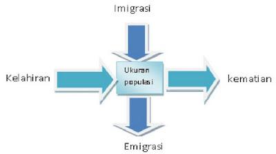 Pengertian dan Macam-macam Pertumbuhan Penduduk serta Rumus Pertumbuhan Penduduk Alami dan Migrasi