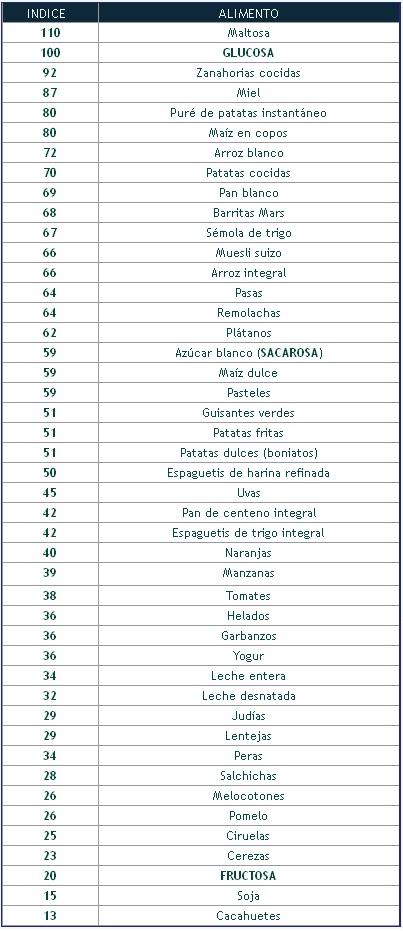 Dieta de la luna tabla alimentos bajo indice gluc micos ig - Alimentos con indice glucemico bajo ...