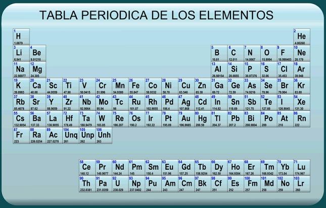 La profe de qumica ms sobre la tabla peridica ms sobre la tabla peridica urtaz Choice Image