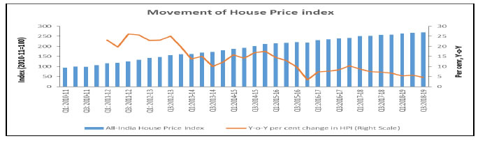 All-India House Price Index (HPI) annual growth decreased in Q3:2018-19