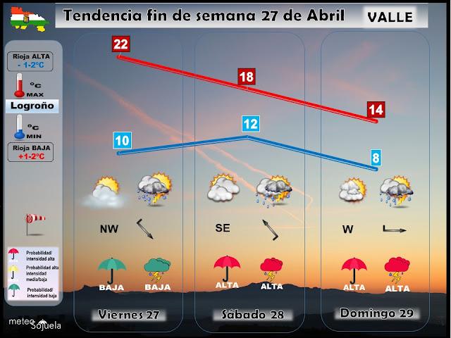 Tendencia del tiempo en La Rioja. Jose Calvo. Meteosojuela