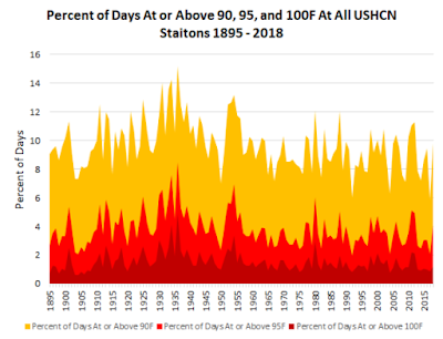 Figure 9. Percent of days at or above 90, 95, and 100°F at all USHCN stations, 1895-2018 - UNHIDING THE DECLINE