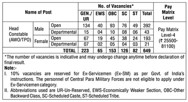 Delhi Police Recruitment 2019 Vacancies