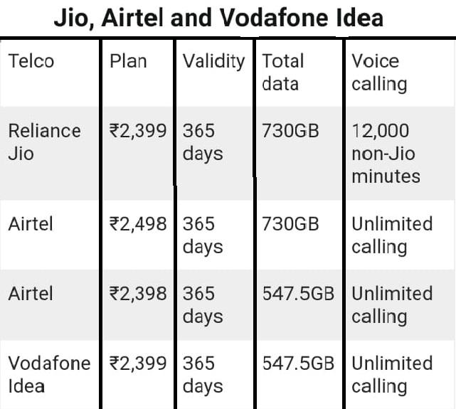 Jio vs Airtel vs Vodafone  Idea  annual plans compared