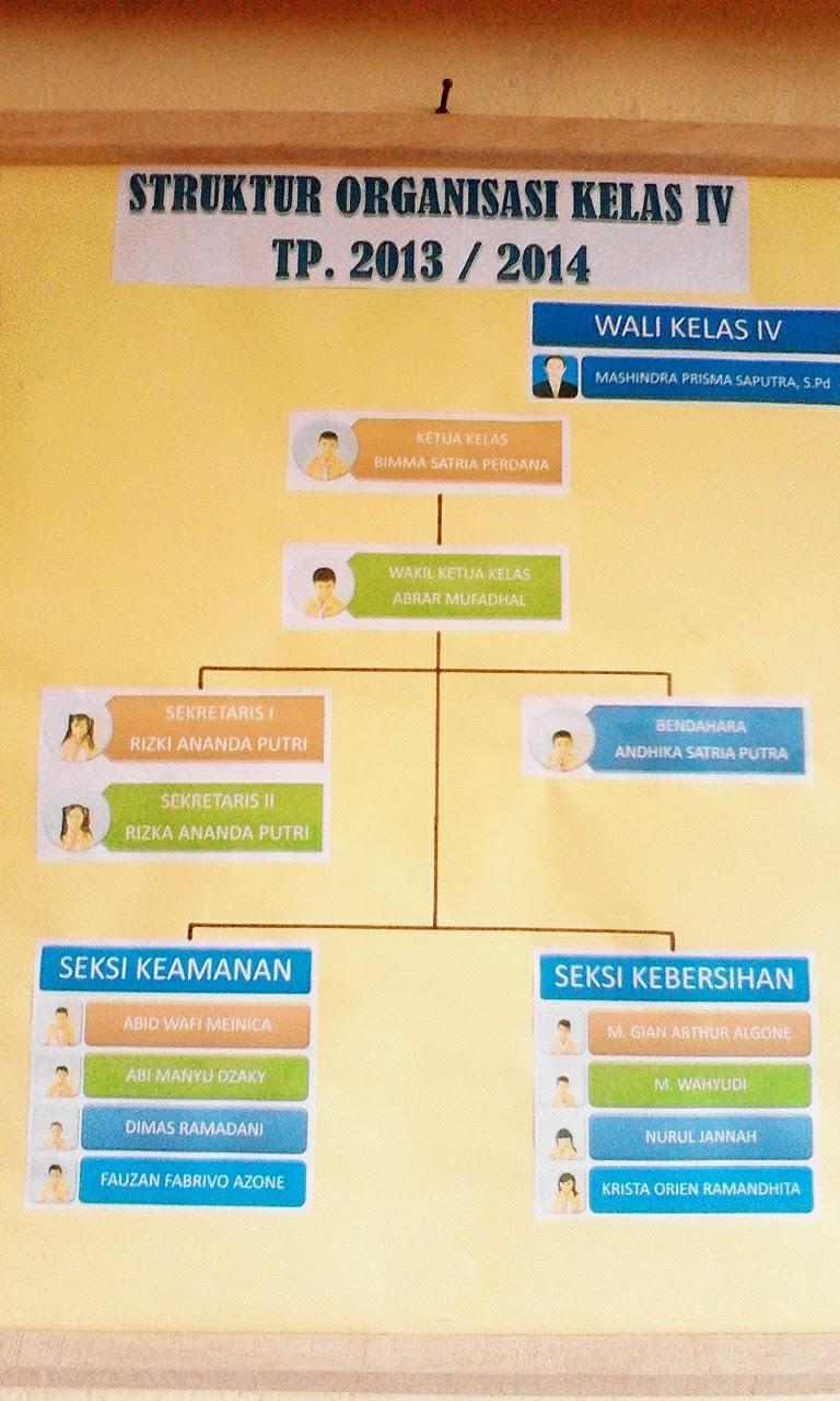 Artikel Pendidikan 2013 Artikel Pendidikan Blog Hipni Rohman Struktur Organisasi Kelas Iv Tp 2013 2014 Sd No 001 Xi Kel