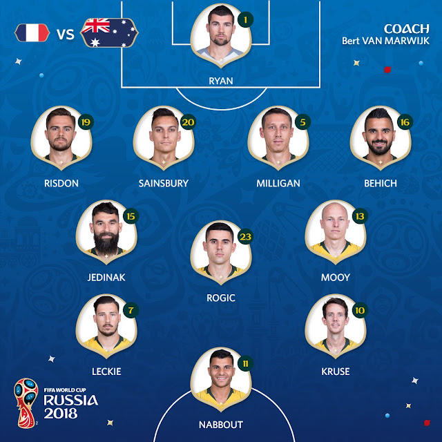 Australia XI and formation vs France